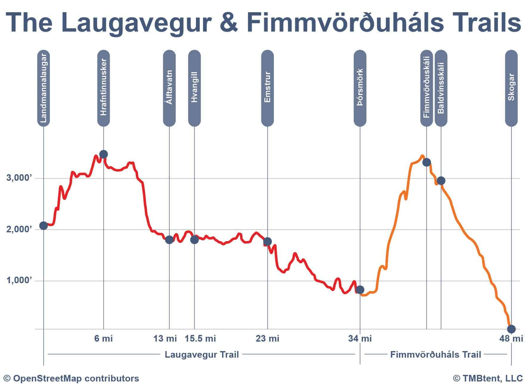 Laugavegur Trail Elevation Profile