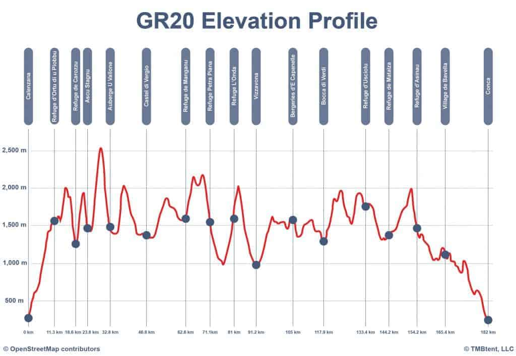 Elevation profile of the GR20 in meters and kilometers.