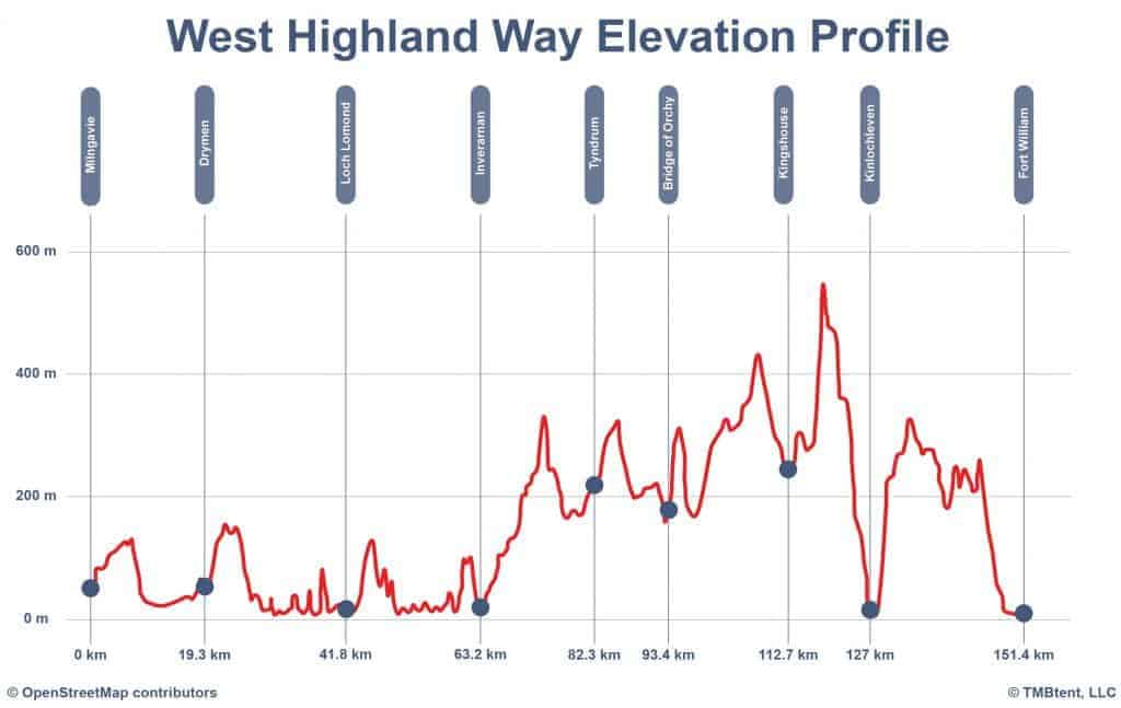 West Highland Way elevation profile