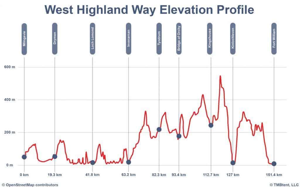 West Highland Way elevation profile