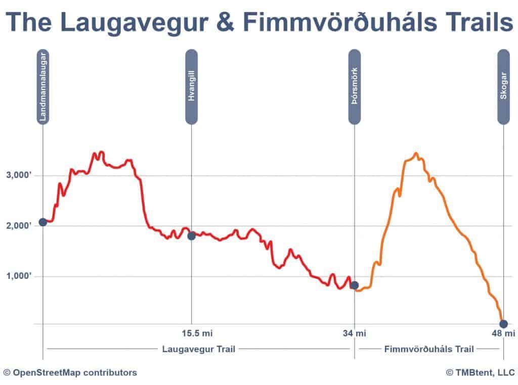 2-day Laugavegur Trail itinerary