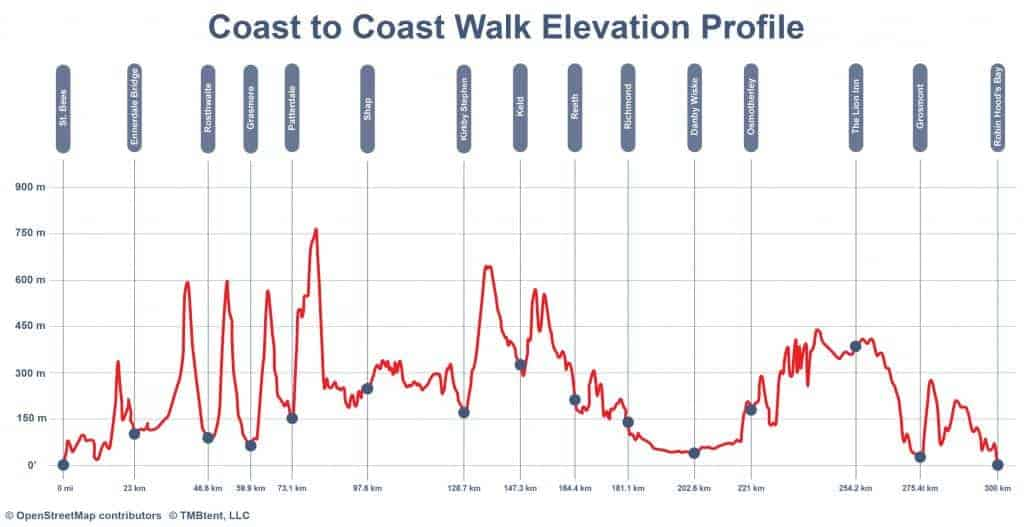 Elevation of the Coast to Coast walk meters
