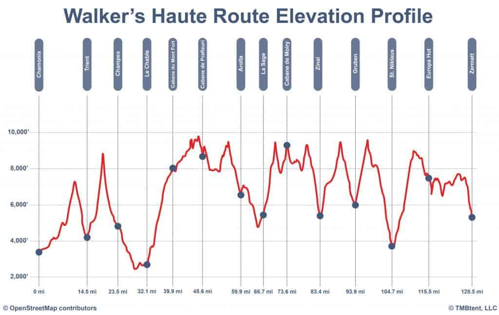 Walker's Haute Route elevation profile