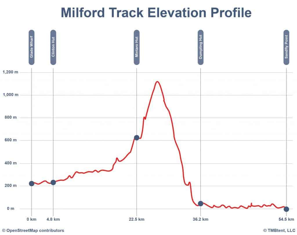 Elevation profile of the Milford Track in New Zealand