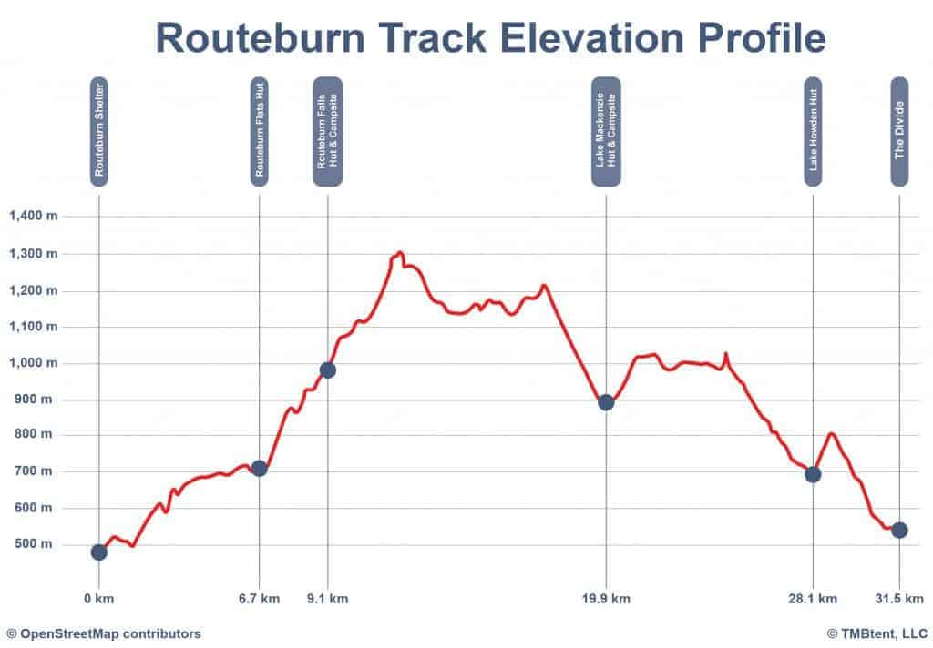 Elevation profile of the Routeburn Track.