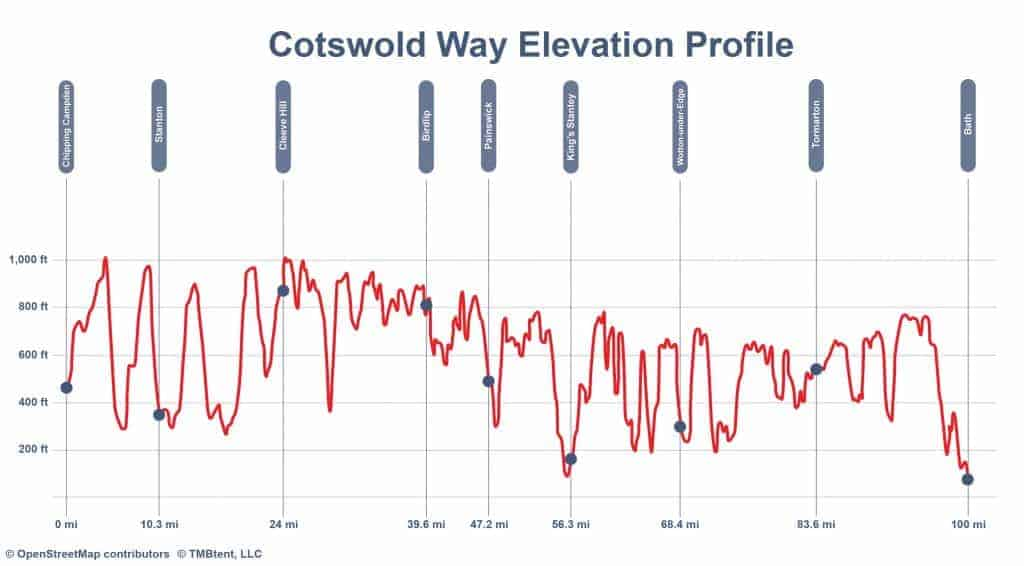Elevation profile of the Cotswold Way in miles and feet.