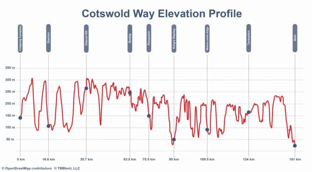 Elevation profile of the Cotswold Way in kilometers and meters.