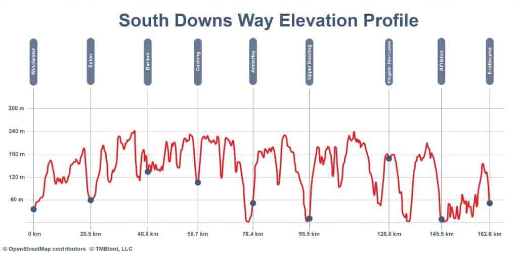 Elevation profile of the South Downs Way in kilometers and meters.