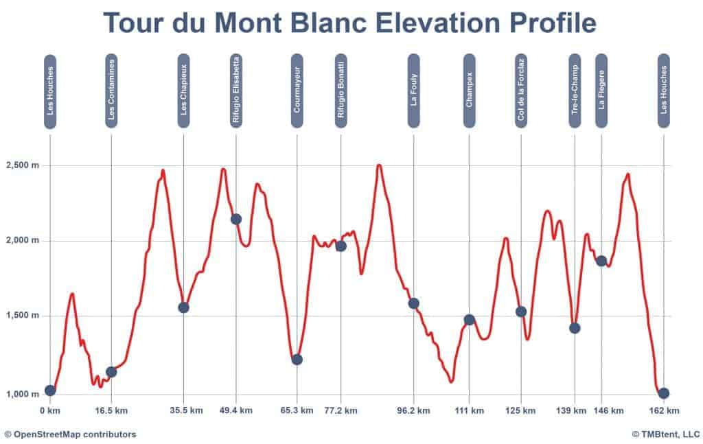 Elevation profile of the Tour du Mont Blanc