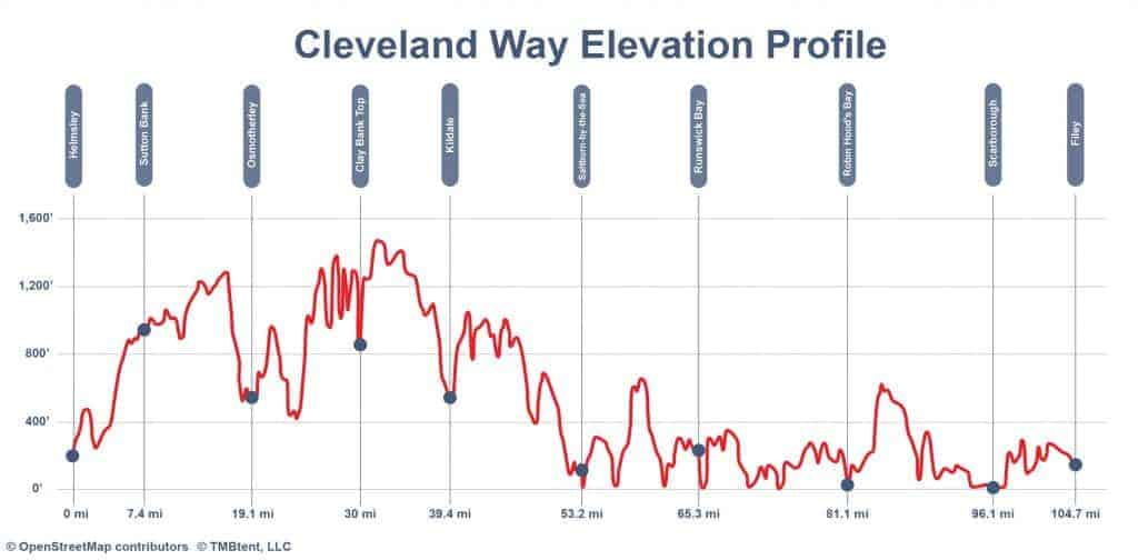 Elevation profile of the Cleveland Way in miles and feet.