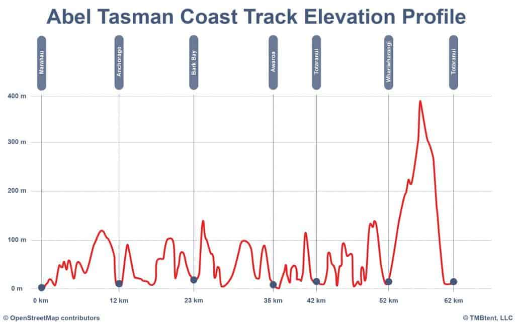 Elevation profile of the Abel Tasman Coast Track.