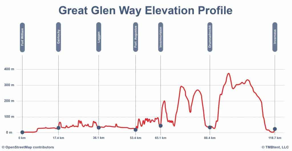Elevation profile for the Great Glen Way