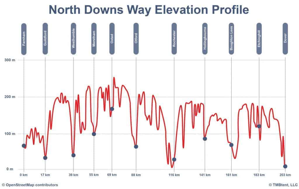Elevation profile of the North Downs Way.
