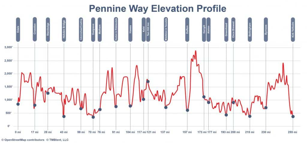 Pennine Way Elevation Profile