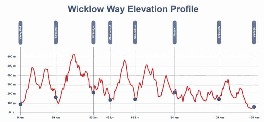 Wicklow Way Elevation Profile